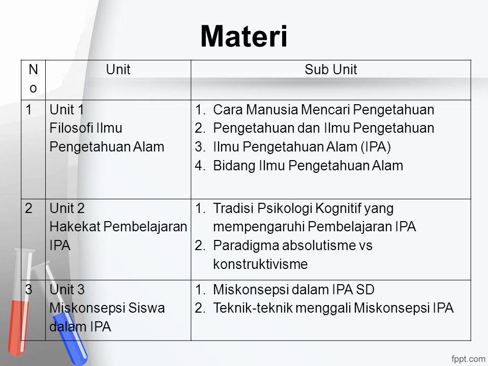 Materi NoNo UnitSub Unit 1 Unit 1 Filosofi Ilmu Pengetahuan Alam 1.Cara Manusia Mencari Pengetahuan 2.Pengetahuan dan Ilmu Pengetahuan 3.Ilmu Pengetah