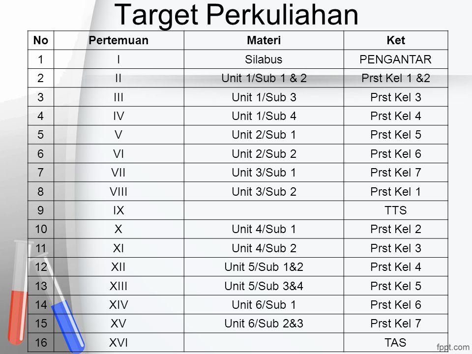 Target Perkuliahan NoPertemuanMateriKet 1ISilabusPENGANTAR 2IIUnit 1/Sub 1 & 2Prst Kel 1 &2 3IIIUnit 1/Sub 3Prst Kel 3 4IVUnit 1/Sub 4Prst Kel 4 5VUni