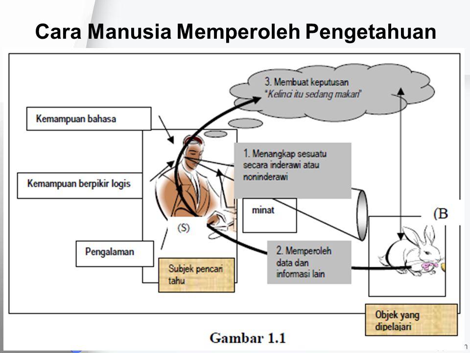 Cara Manusia Memperoleh Pengetahuan
