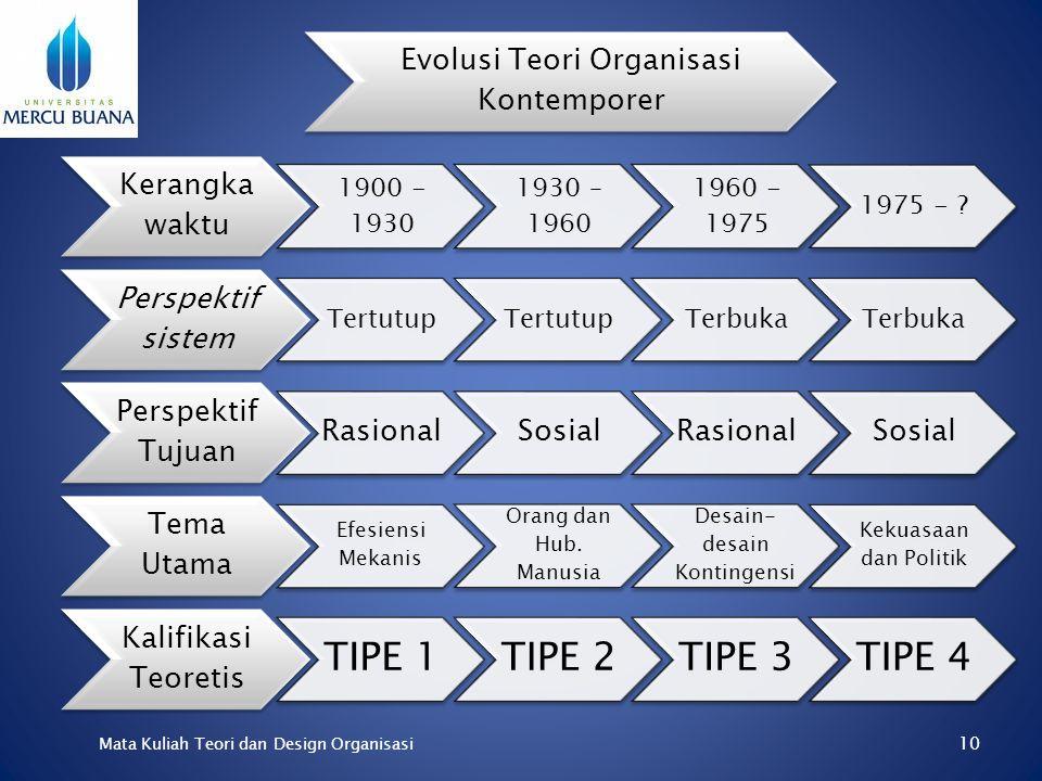 9 Mata Kuliah Teori dan Design Organisasi