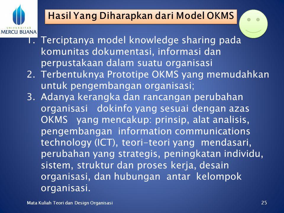 24 Mata Kuliah Teori dan Design Organisasi 1.Finding knowledge 2.Creating knowledge 3.Packaging knowledge 4.Using knowledge 4 Fungsi Knowledge Managem