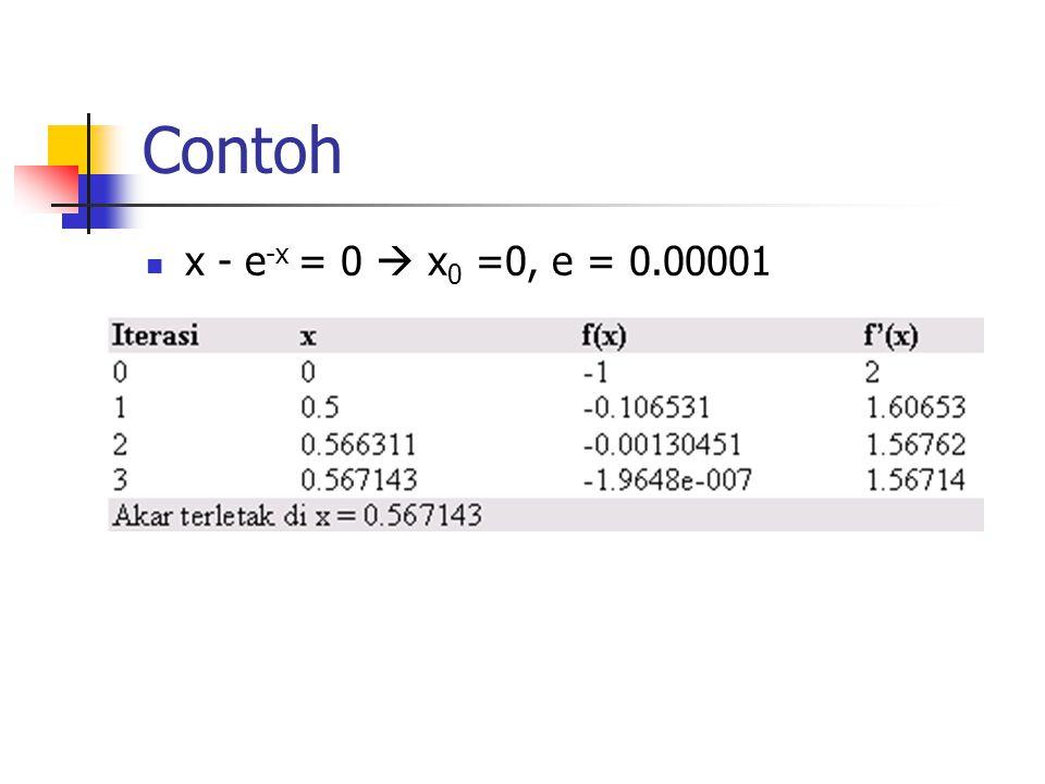Contoh x - e -x = 0  x 0 =0, e = 0.00001
