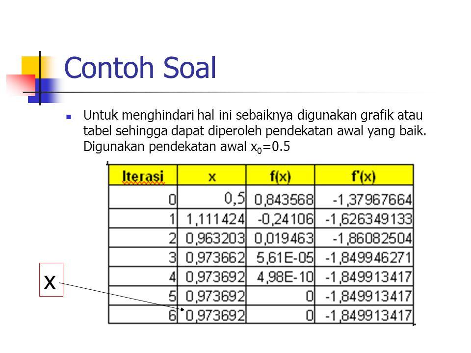 Contoh Soal Untuk menghindari hal ini sebaiknya digunakan grafik atau tabel sehingga dapat diperoleh pendekatan awal yang baik. Digunakan pendekatan a