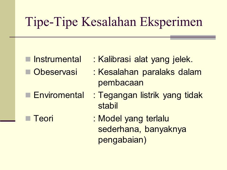Tipe-Tipe Kesalahan Eksperimen Instrumental: Kalibrasi alat yang jelek. Obeservasi : Kesalahan paralaks dalam pembacaan Enviromental : Tegangan listri