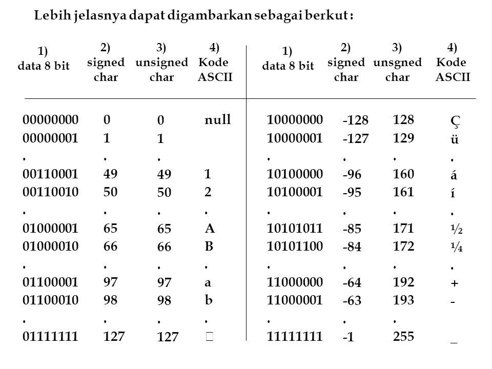 0 1. 49 50. 65 66. 97 98. 127 00000000 00000001. 00110001 00110010. 01000001 01000010. 01100001 01100010. 01111111 null 1 2. A B. a b. 4) Kode ASCII -