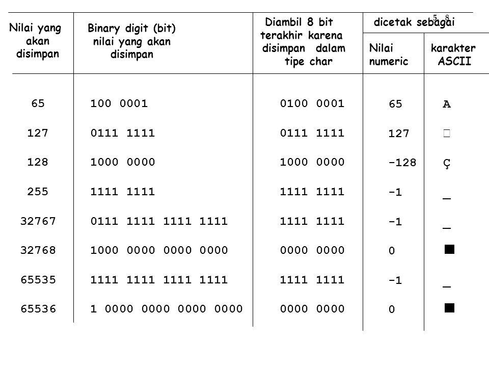 Nilai yang akan disimpan Binary digit (bit) nilai yang akan disimpan Diambil 8 bit terakhir karena disimpan dalam tipe char 65 127 128 255 32767 32768