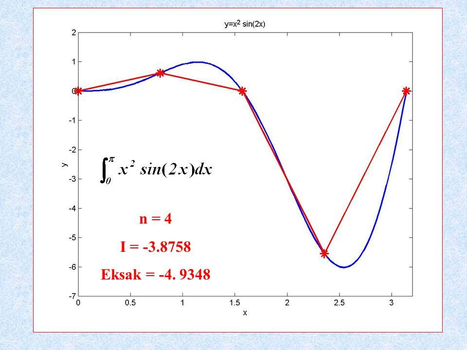 n = 4 I = -3.8758 Eksak = -4. 9348