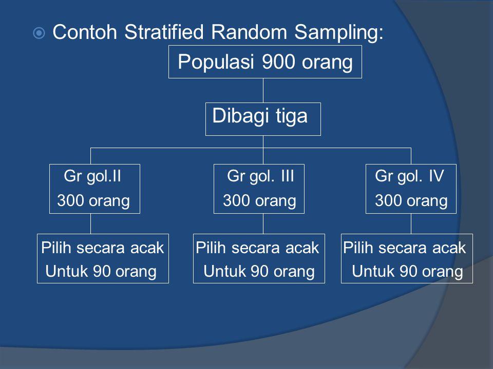  Contoh Stratified Random Sampling: Populasi 900 orang Dibagi tiga Gr gol.II Gr gol. III Gr gol. IV 300 orang 300 orang 300 orang Pilih secara acak P