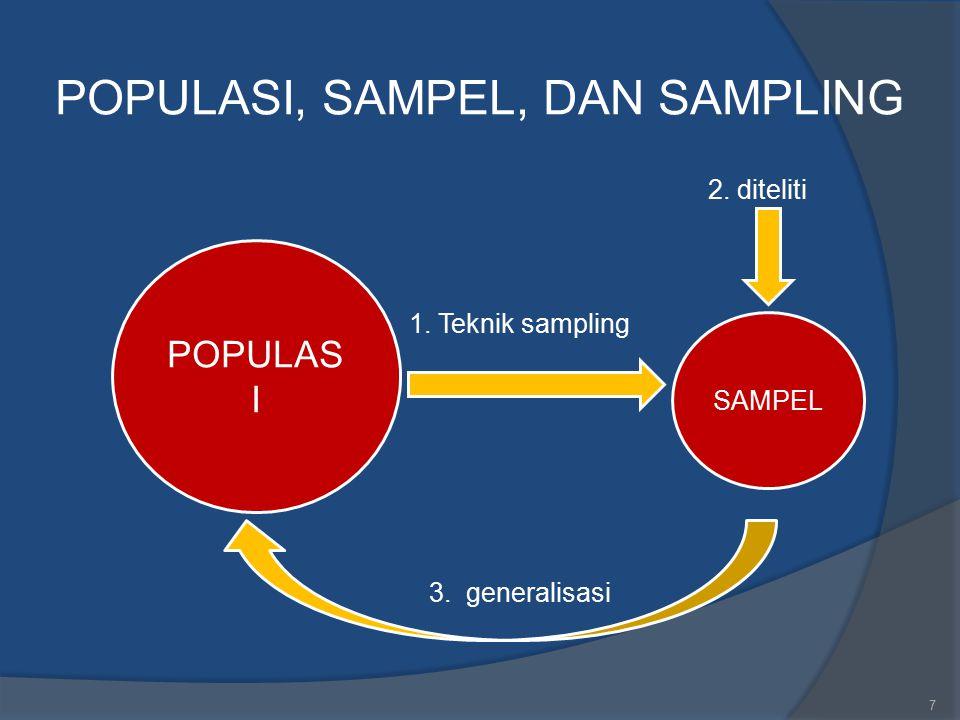 Untuk populasi kecil < 10.000 formulanya: N n = 1 + N (d 2 ) N: besar populasi n: besar sampel d: tingkat kepercayaan/ketepatan yang diinginkan