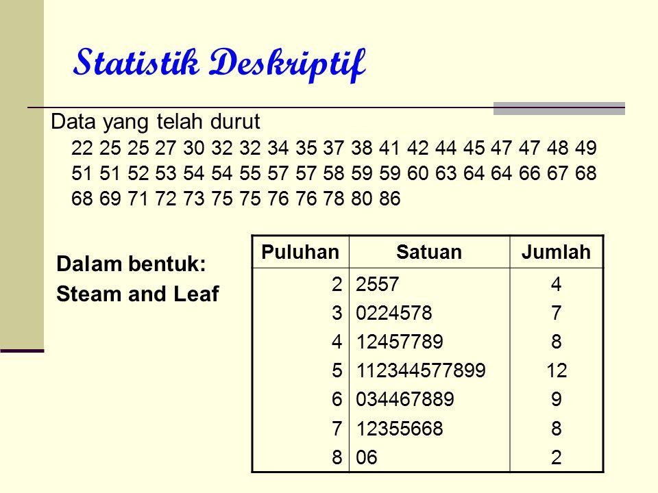 Statistik Deskriptif Data yang telah durut 22 25 25 27 30 32 32 34 35 37 38 41 42 44 45 47 47 48 49 51 51 52 53 54 54 55 57 57 58 59 59 60 63 64 64 66