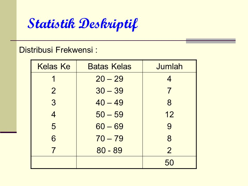 Statistik Deskriptif Distribusi Frekwensi : Kelas KeBatas KelasJumlah 12345671234567 20 – 29 30 – 39 40 – 49 50 – 59 60 – 69 70 – 79 80 - 89 4 7 8 12
