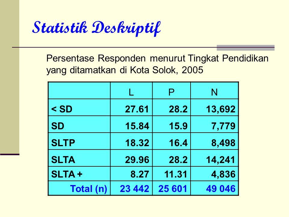 Statistik Deskriptif Persentase Responden menurut Tingkat Pendidikan yang ditamatkan di Kota Solok, 2005 LPN < SD27.6128.2 13,692 SD15.8415.9 7,779 SL