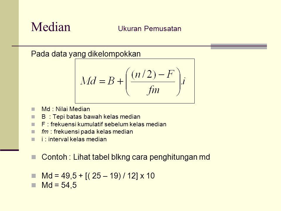 Median Ukuran Pemusatan Pada data yang dikelompokkan Md : Nilai Median B : Tepi batas bawah kelas median F : frekuensi kumulatif sebelum kelas median