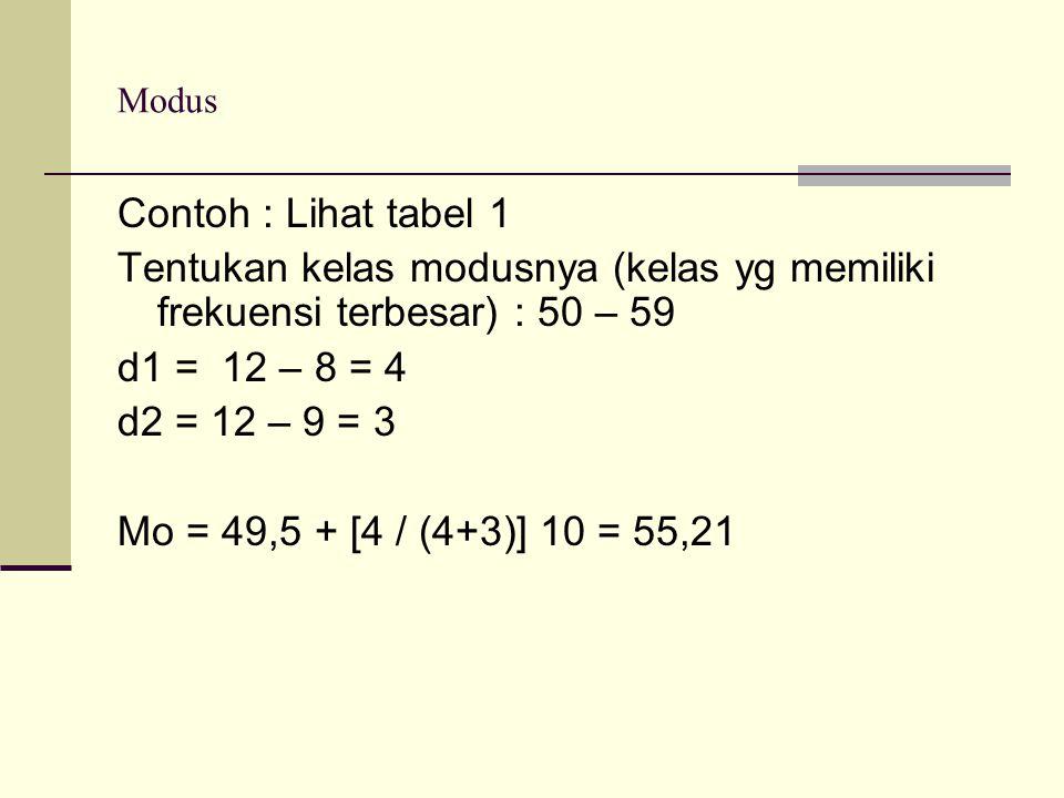 Modus Contoh : Lihat tabel 1 Tentukan kelas modusnya (kelas yg memiliki frekuensi terbesar) : 50 – 59 d1 = 12 – 8 = 4 d2 = 12 – 9 = 3 Mo = 49,5 + [4 /