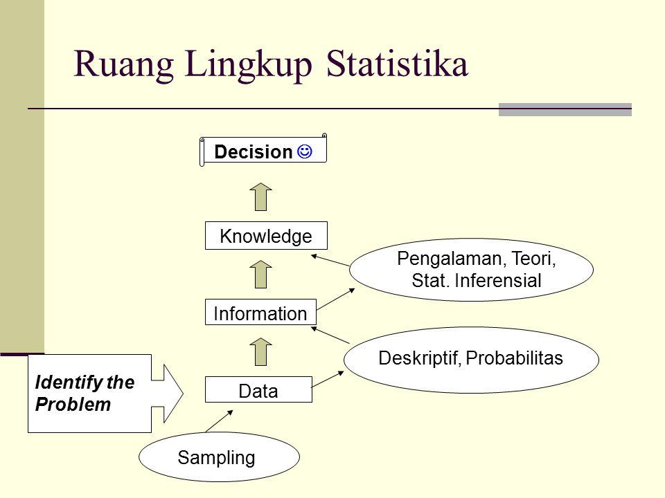 Ruang Lingkup Statistika Decision Knowledge Information Data Identify the Problem Deskriptif, Probabilitas Pengalaman, Teori, Stat. Inferensial Sampli