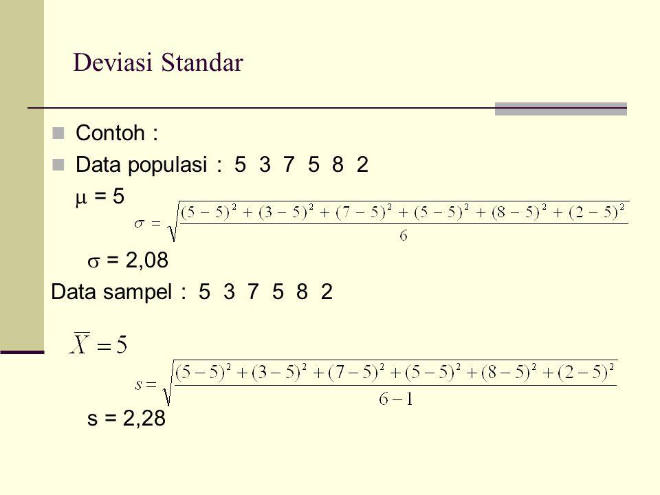 Deviasi Standar Contoh : Data populasi : 5 3 7 5 8 2  = 5  = 2,08 Data sampel : 5 3 7 5 8 2 s = 2,28