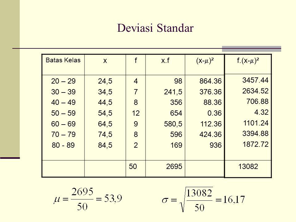 Deviasi Standar Batas Kelas xfx.f (x-  )² 20 – 29 30 – 39 40 – 49 50 – 59 60 – 69 70 – 79 80 - 89 24,5 34,5 44,5 54,5 64,5 74,5 84,5 4 7 8 12 9 8 2 9