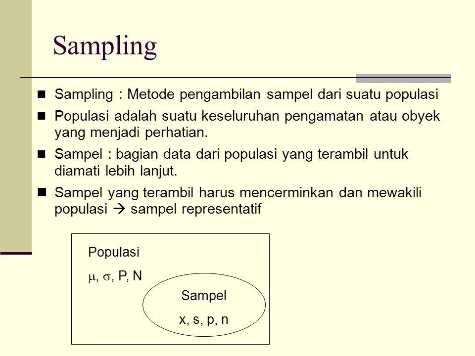Sampling Sampling : Metode pengambilan sampel dari suatu populasi Populasi adalah suatu keseluruhan pengamatan atau obyek yang menjadi perhatian. Samp