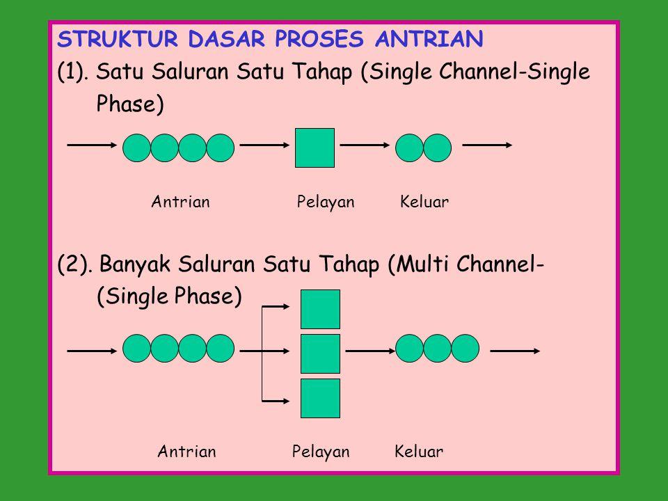 STRUKTUR DASAR PROSES ANTRIAN (1). Satu Saluran Satu Tahap (Single Channel-Single Phase) Antrian Pelayan Keluar (2). Banyak Saluran Satu Tahap (Multi