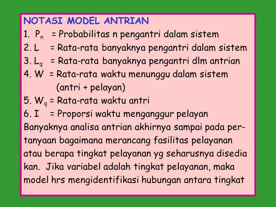 NOTASI MODEL ANTRIAN 1. P n = Probabilitas n pengantri dalam sistem 2. L = Rata-rata banyaknya pengantri dalam sistem 3. L q = Rata-rata banyaknya pen