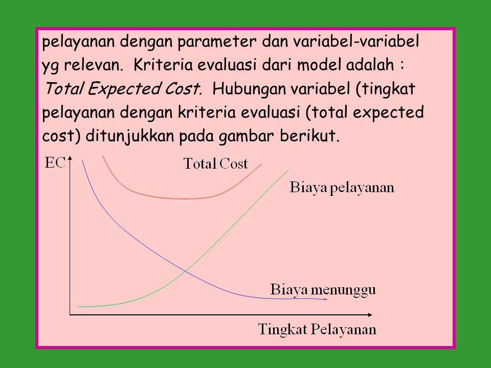pelayanan dengan parameter dan variabel-variabel yg relevan. Kriteria evaluasi dari model adalah : Total Expected Cost. Hubungan variabel (tingkat pel