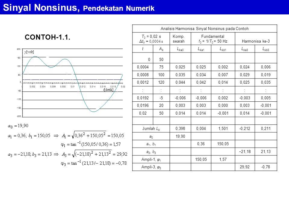 Sinyal Nonsinus, Pendekatan Numerik -200 -150 -100 -50 0 50 100 150 200 00,0020,0040,0060,0080,010,0120,0140,0160,0180,02 y[volt] t[detik] CONTOH-1.1.