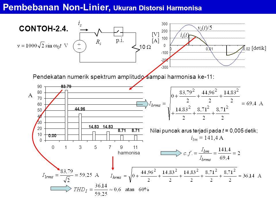 CONTOH-2.4. isis 10  +  p.i. RsRs is(t)is(t) v s (t)/5 [V] [A] [detik] -300 -200 -100 0 100 200 300 00,010,02 Pendekatan numerik spektrum amplitudo
