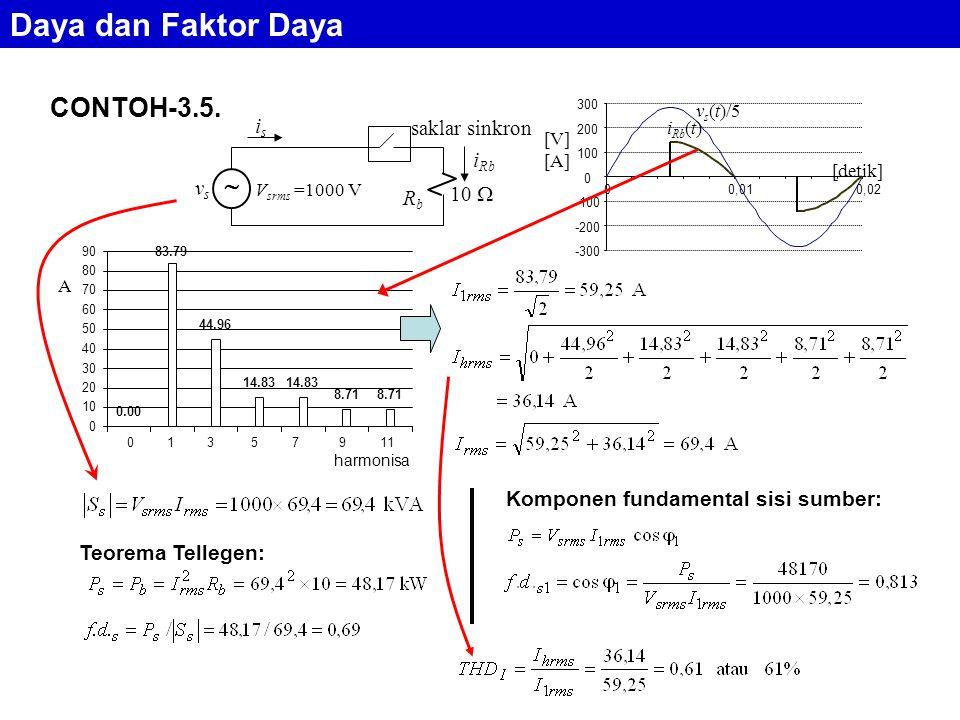 CONTOH-3.5. RbRb 10  vsvs V srms =1000 V isis saklar sinkron i Rb  -300 -200 -100 0 100 200 300 00,010,02 i Rb (t) v s (t)/5 [V] [A] [detik] 0.00 83