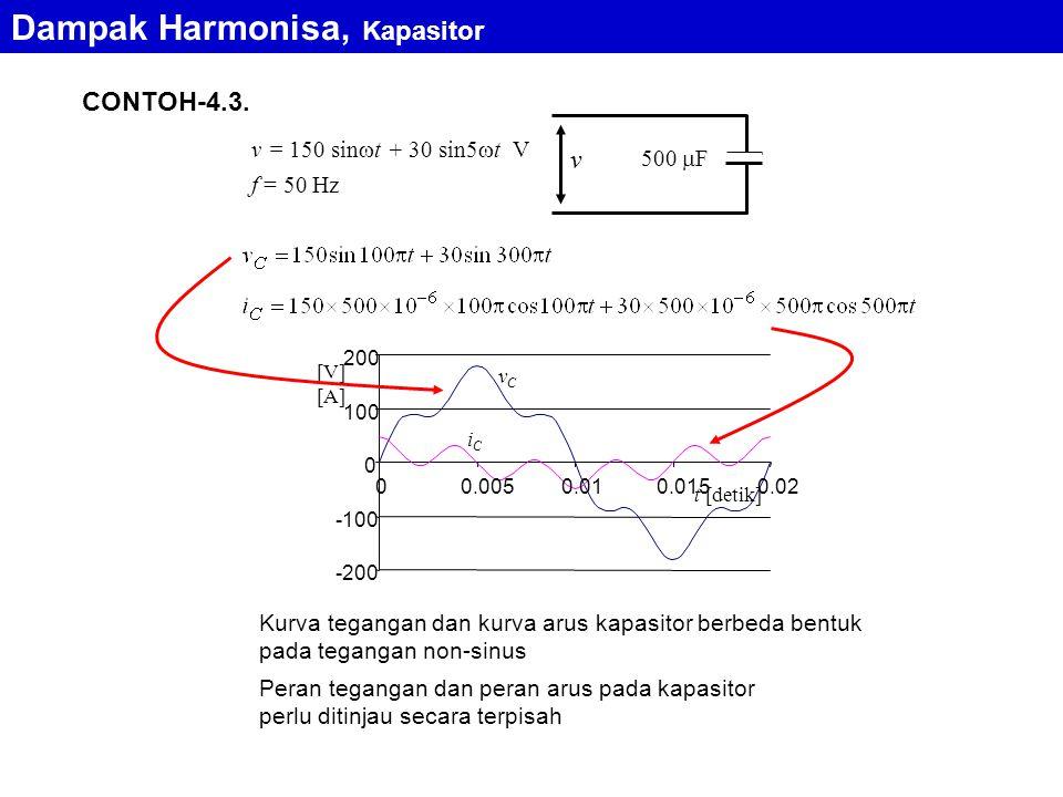 CONTOH-4.3. f = 50 Hz 500  F v = 150 sin  t + 30 sin5  t V v -200 -100 0 100 200 00.0050.010.0150.02 t [detik] [V] [A] vCvC iCiC Kurva tegangan dan