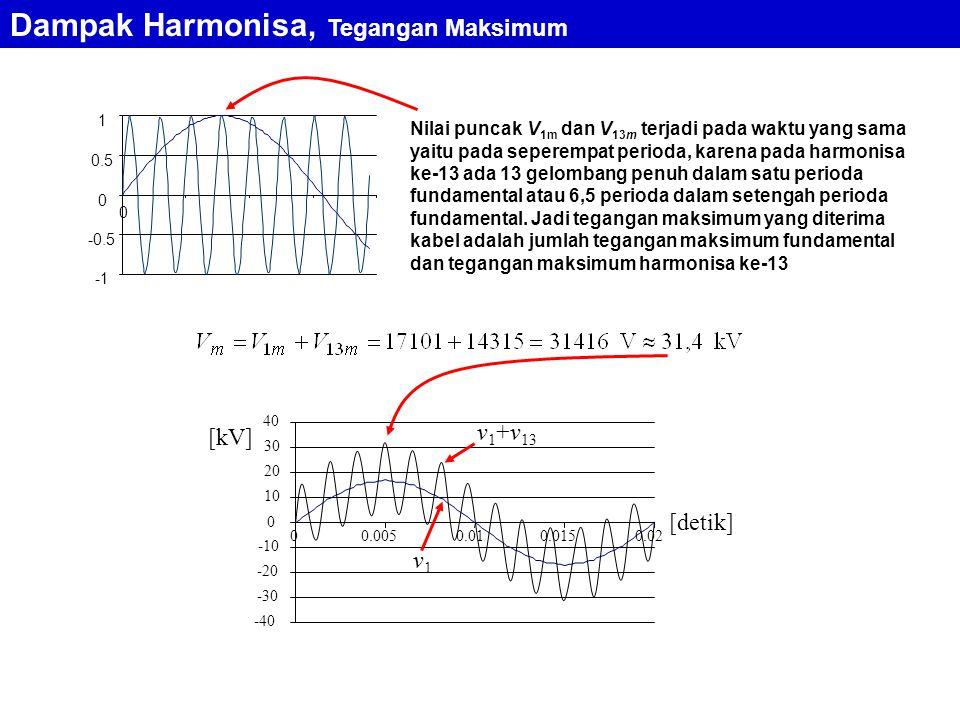 Nilai puncak V 1m dan V 13m terjadi pada waktu yang sama yaitu pada seperempat perioda, karena pada harmonisa ke-13 ada 13 gelombang penuh dalam satu