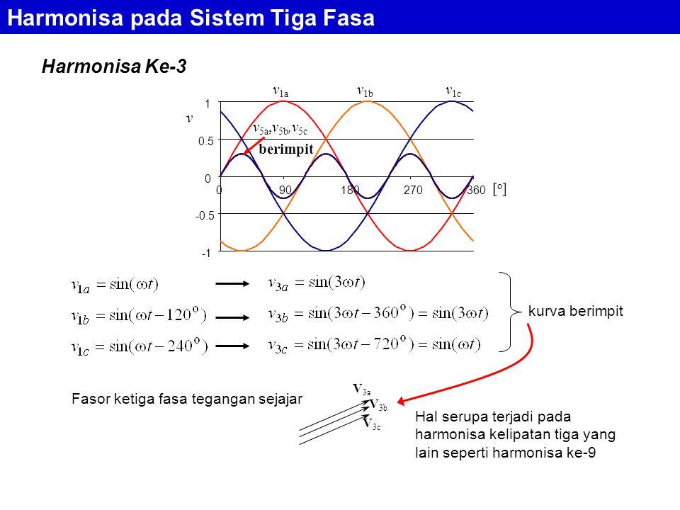 Harmonisa pada Sistem Tiga Fasa Harmonisa Ke-3 Fasor ketiga fasa tegangan sejajar V 3a V 3b V 3c Hal serupa terjadi pada harmonisa kelipatan tiga yang