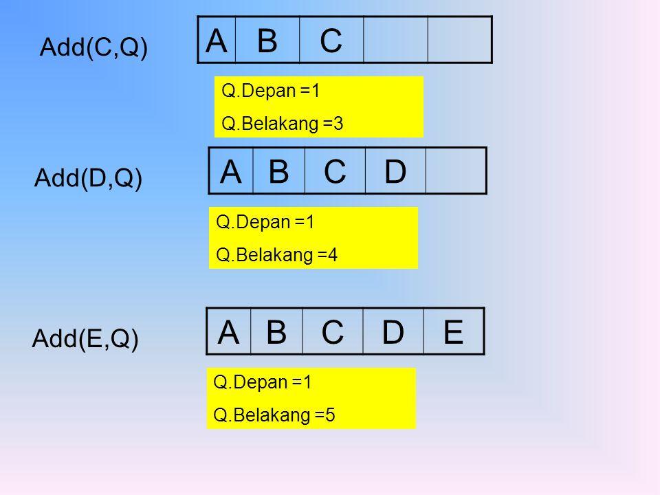 Add(C,Q) ABC Q.Depan =1 Q.Belakang =3 Add(D,Q) ABCD Q.Depan =1 Q.Belakang =4 Add(E,Q) ABCDE Q.Depan =1 Q.Belakang =5