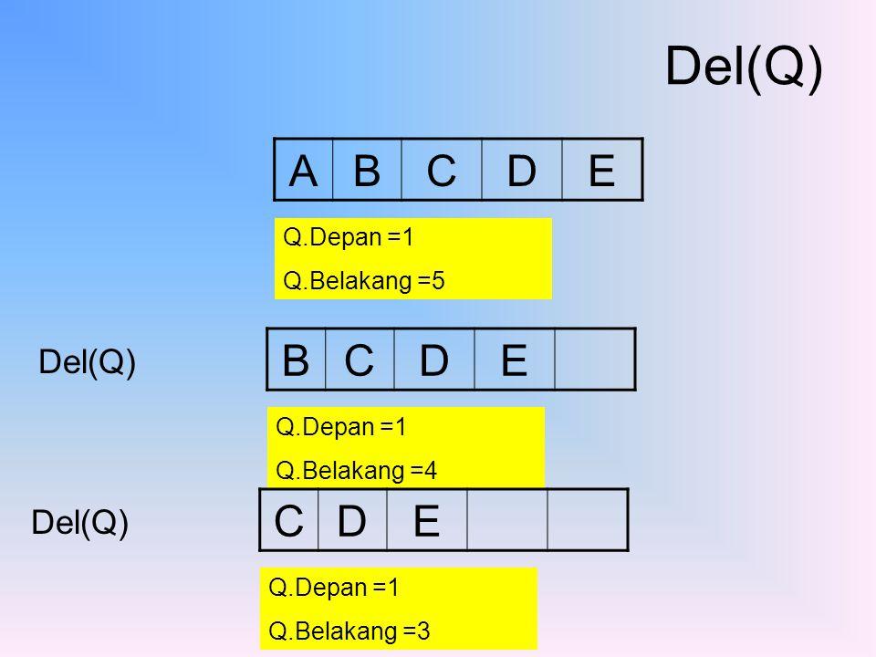 Del(Q) Del(Q) ABCDE Q.Depan =1 Q.Belakang =5 BCDE Q.Depan =1 Q.Belakang =4 Del(Q) CDE Q.Depan =1 Q.Belakang =3