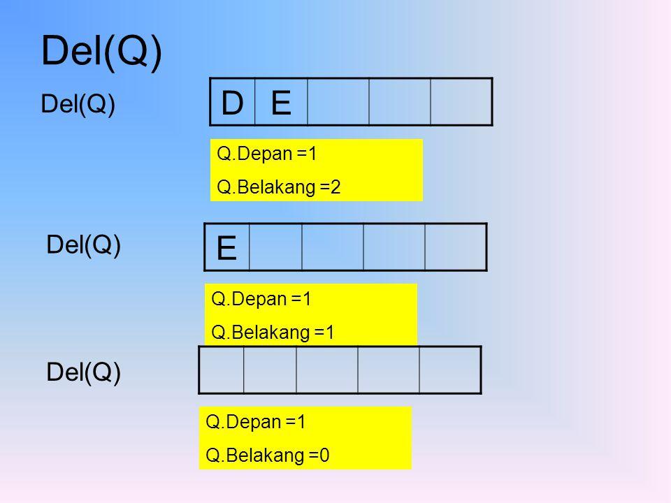 Del(Q) Del(Q) DE Q.Depan =1 Q.Belakang =2 E Q.Depan =1 Q.Belakang =1 Del(Q) Q.Depan =1 Q.Belakang =0 Del(Q)