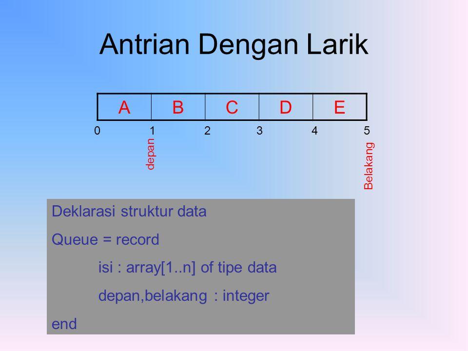 Inisialisasi Queue Posisi awal Q : Queue Q.Depan = 1 Q.Belakang = 0 0 1 2 3 4 5 Q D B Operasi Pada Antrian 1.Menambah Elemen ( Add (x,q)) menambah elemen x kedalam Antrian Q 2.Menghapus Elemen ( Del(q)) Menghapus elemen dari antrian Q