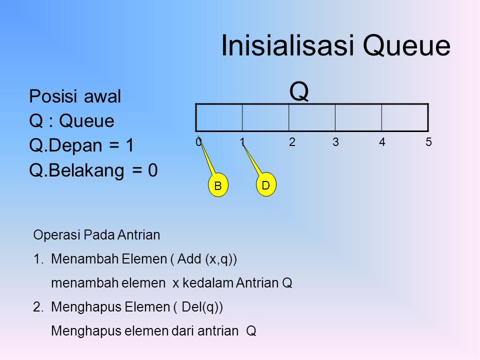 Inisialisasi Queue Posisi awal Q : Queue Q.Depan = 1 Q.Belakang = 0 0 1 2 3 4 5 Q D B Operasi Pada Antrian 1.Menambah Elemen ( Add (x,q)) menambah ele