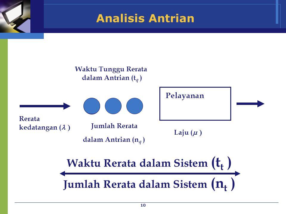 10 Pelayanan Analisis Antrian Rerata kedatangan (  Jumlah Rerata dalam Antrian (n q ) Waktu Rerata dalam Sistem (t t ) Jumlah Rerata dalam Sistem (n