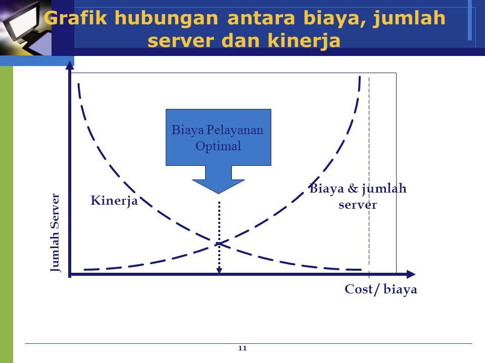 11 Grafik hubungan antara biaya, jumlah server dan kinerja Jumlah Server Biaya & jumlah server Kinerja Biaya Pelayanan Optimal Cost / biaya