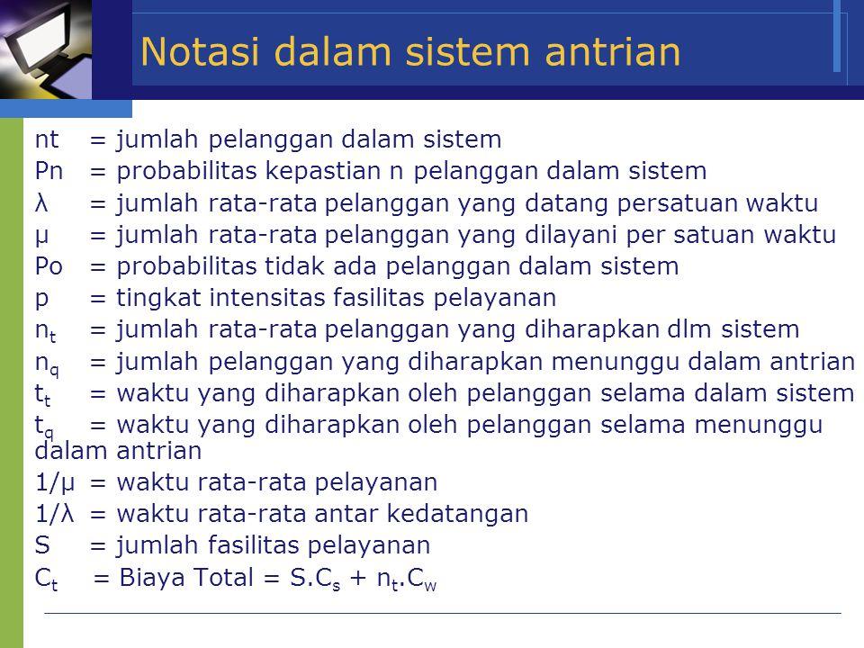 Notasi dalam sistem antrian  nt= jumlah pelanggan dalam sistem  Pn= probabilitas kepastian n pelanggan dalam sistem  λ= jumlah rata-rata pelanggan