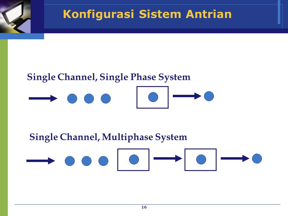 16 Konfigurasi Sistem Antrian Single Channel, Single Phase System Single Channel, Multiphase System