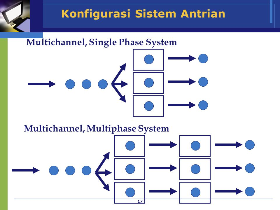 17 Konfigurasi Sistem Antrian Multichannel, Single Phase System Multichannel, Multiphase System
