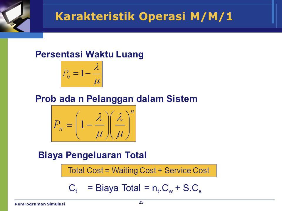 25 Karakteristik Operasi M/M/1 Persentasi Waktu Luang Prob ada n Pelanggan dalam Sistem Biaya Pengeluaran Total Total Cost = Waiting Cost + Service Co