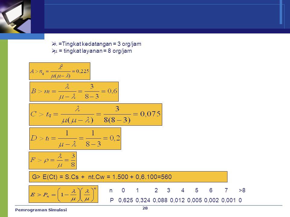 28  =Tingkat kedatangan = 3 org/jam   = tingkat layanan = 8 org/jam G> E(Ct) = S.Cs + nt.Cw = 1.500 + 0,6.100=560 n 0 1 2 3 4 5 6 7 >8 P 0,625 0,32