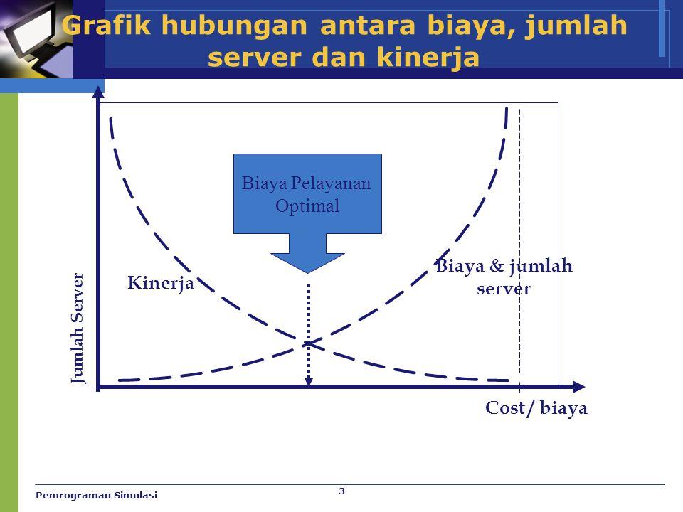 3 Grafik hubungan antara biaya, jumlah server dan kinerja Jumlah Server Biaya & jumlah server Kinerja Biaya Pelayanan Optimal Cost / biaya Pemrograman
