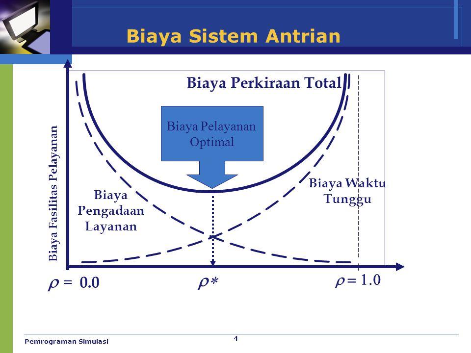 5 Karakteristik Kedatangan  Ukuran Populasi Kedatangan  Tak terbatas (essentially infinite)  Terbatas (finite)  Pola kedatangan pada sistem  Terjadwal  Secara acak  distribusi Poisson Pemrograman Simulasi