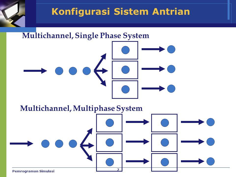 7 Konfigurasi Sistem Antrian Multichannel, Single Phase System Multichannel, Multiphase System Pemrograman Simulasi