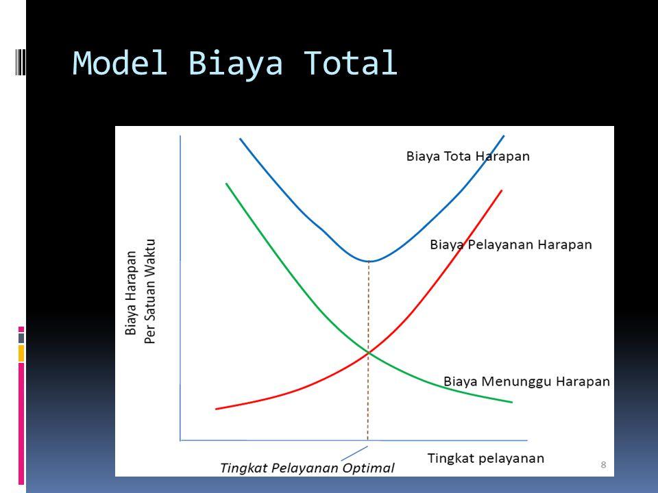 Model Biaya Total