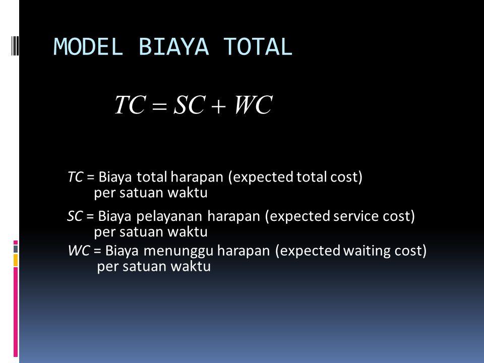 MODEL BIAYA TOTAL TC  SC  WC TC = Biaya total harapan (expected total cost) per satuan waktu SC = Biaya pelayanan harapan (expected service cost)