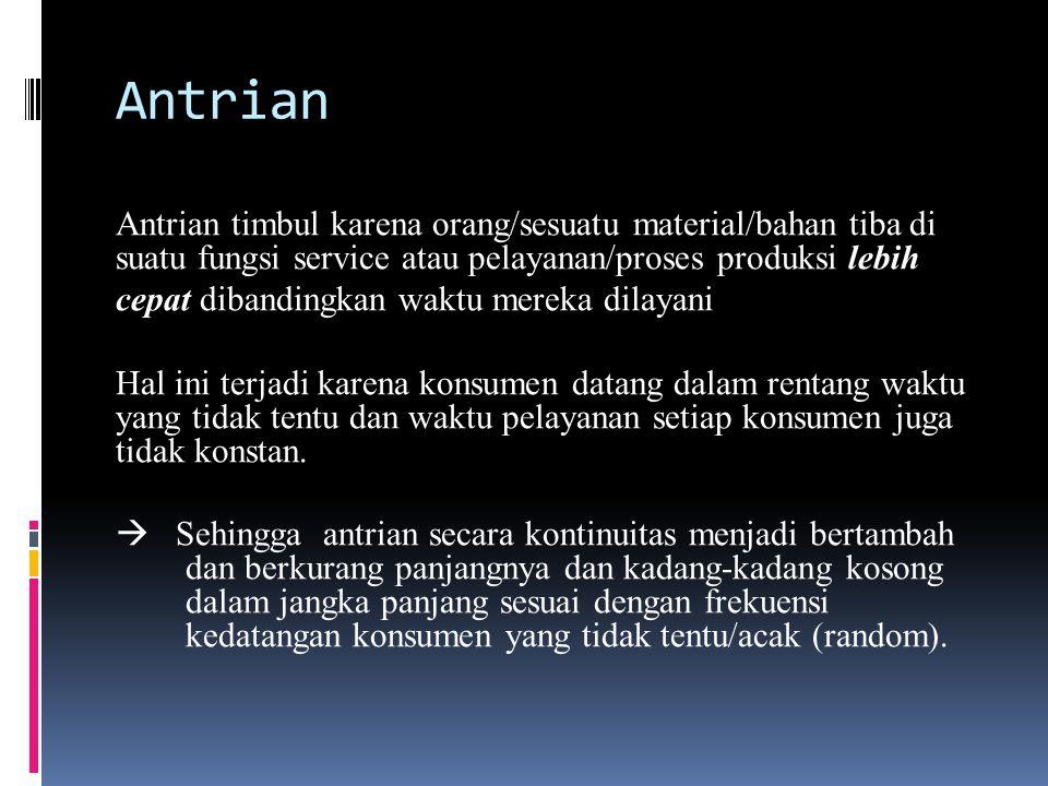 Garis tunggu atau antrian Fasilitas pelayanan Struktur Sistem Antrian 1 2 3 n Sistem antrian Pelanggan masuk ke dalam sistem antrian Pelanggan keluar dari sistem