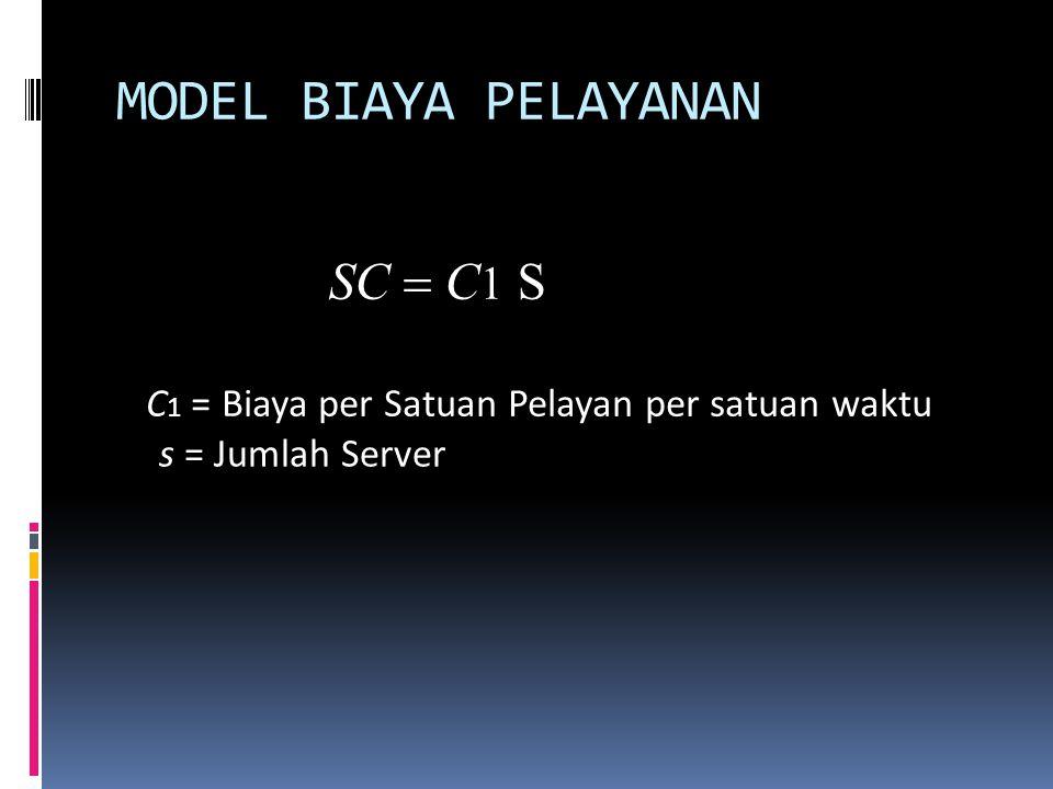 MODEL BIAYA PELAYANAN SC  C 1 S C 1 = Biaya per Satuan Pelayan per satuan waktu s = Jumlah Server